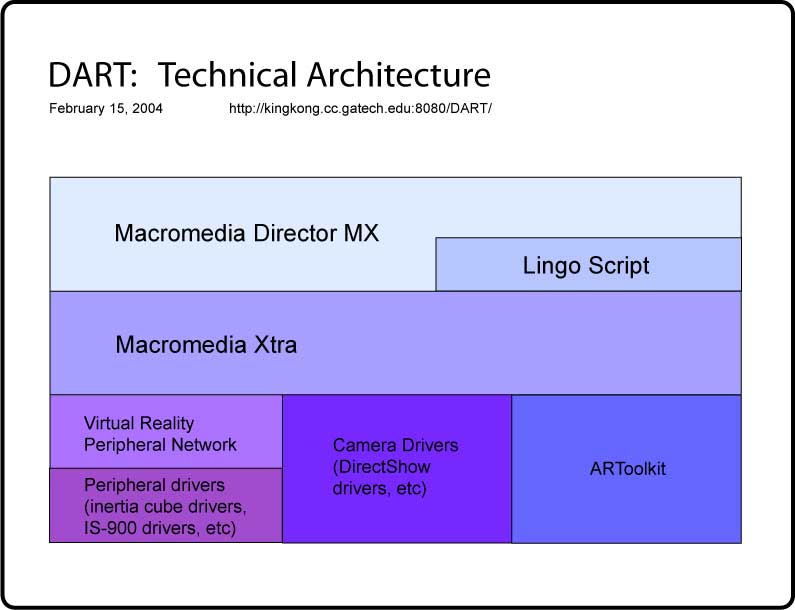 Uploaded Image: DART-tech-arch.jpg
